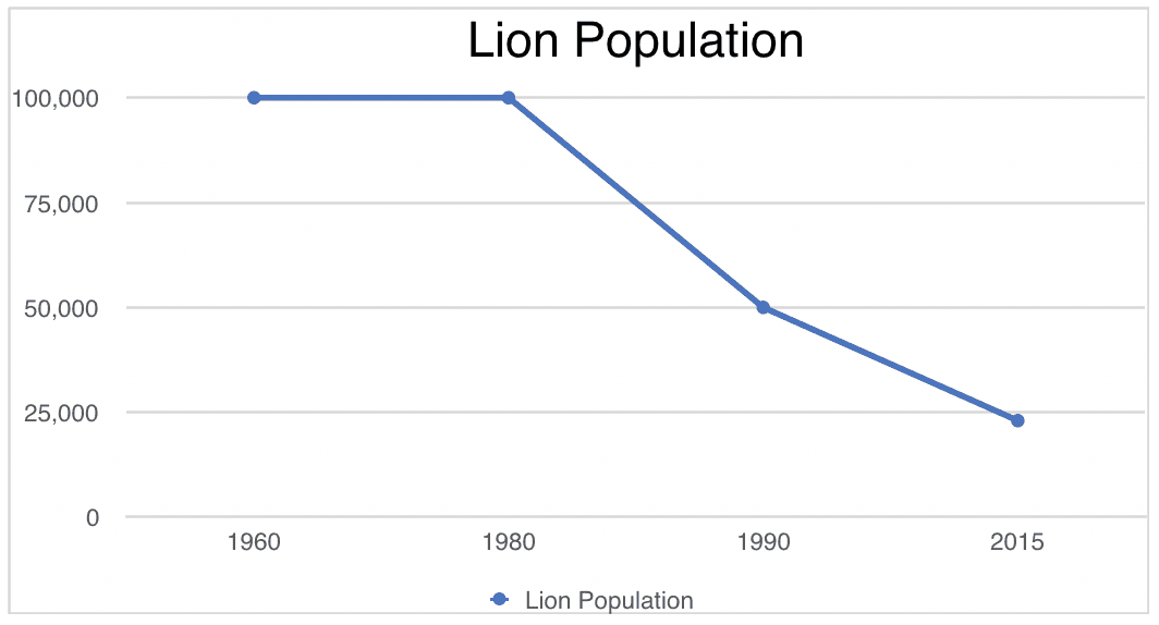 Population graph demonstrating the decline of the African lion